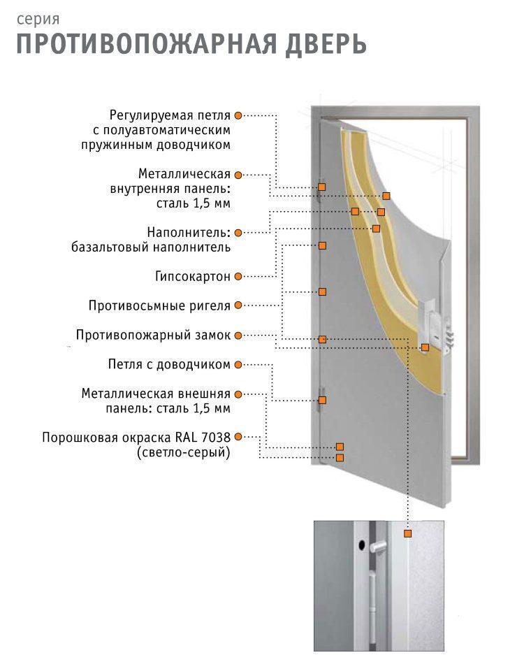 двери наружные стальные противопожарные